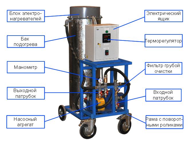 Общий вид и компоненты установки БПМ
