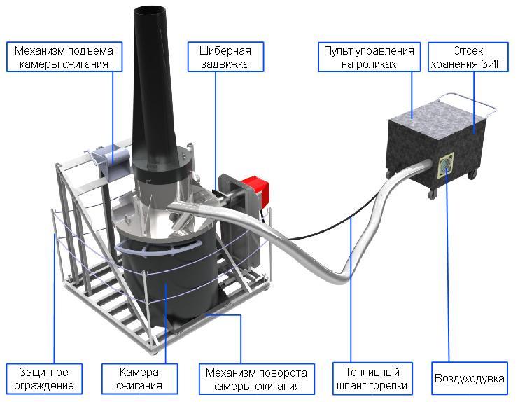 Малые установки сжигания нефтеотходов Фактор-2М
