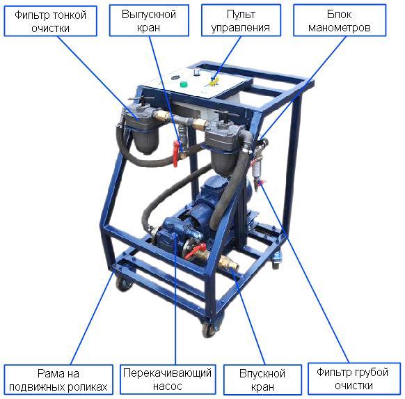 Общий вид и компоненты установки серии МФЗС
