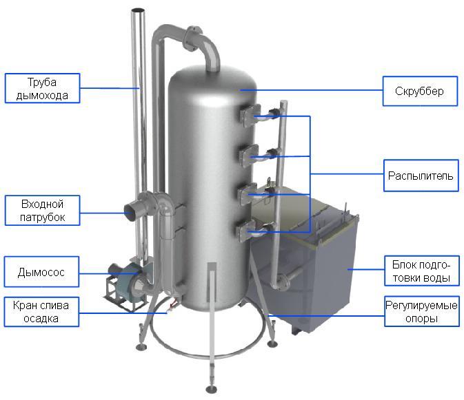 Скруббер жидкой очистки для установок серии Фактор